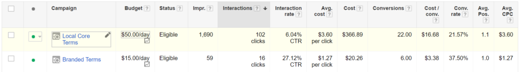 branded adwords campaign vs local