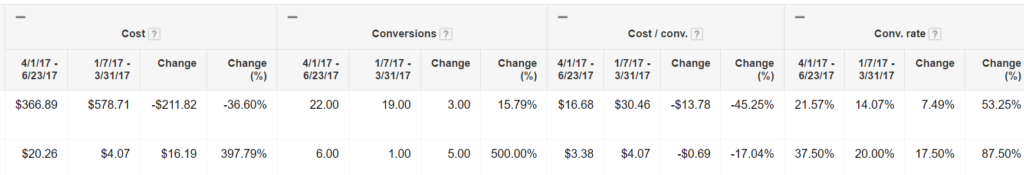 adwords management performance comparison
