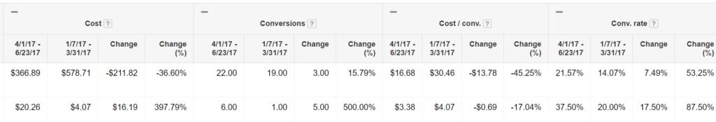 adwords management performance comparison